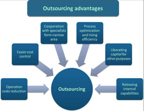 outsourcing_advantages