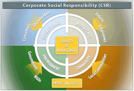 corporate-social-responsibi